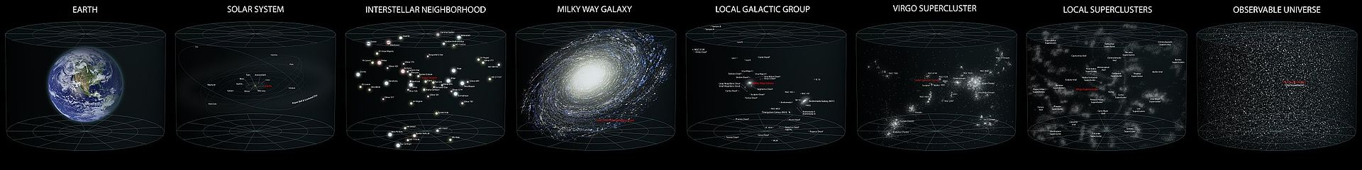 Earths Location in the Universe